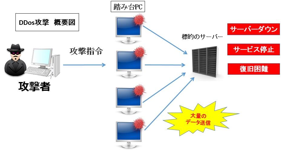 DDos攻撃とは