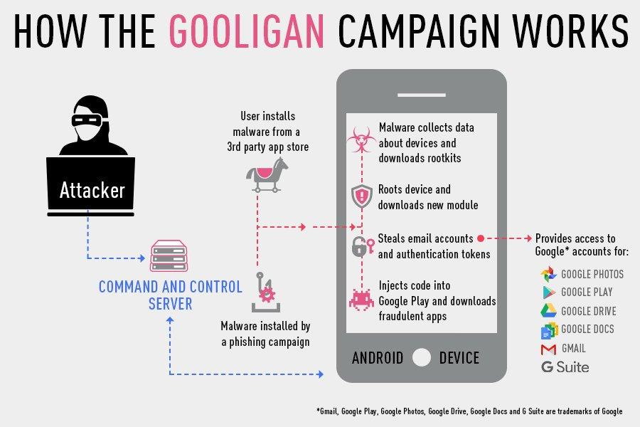 「Gooligan」の感染経路