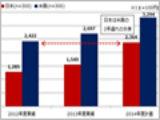 情報セキュリティ被害額、減少する米国、拡大する日本
