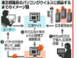 バナー広告等からFlash Playerの脆弱性を突く攻撃発生…東京都職員のPCがマルウェア感染